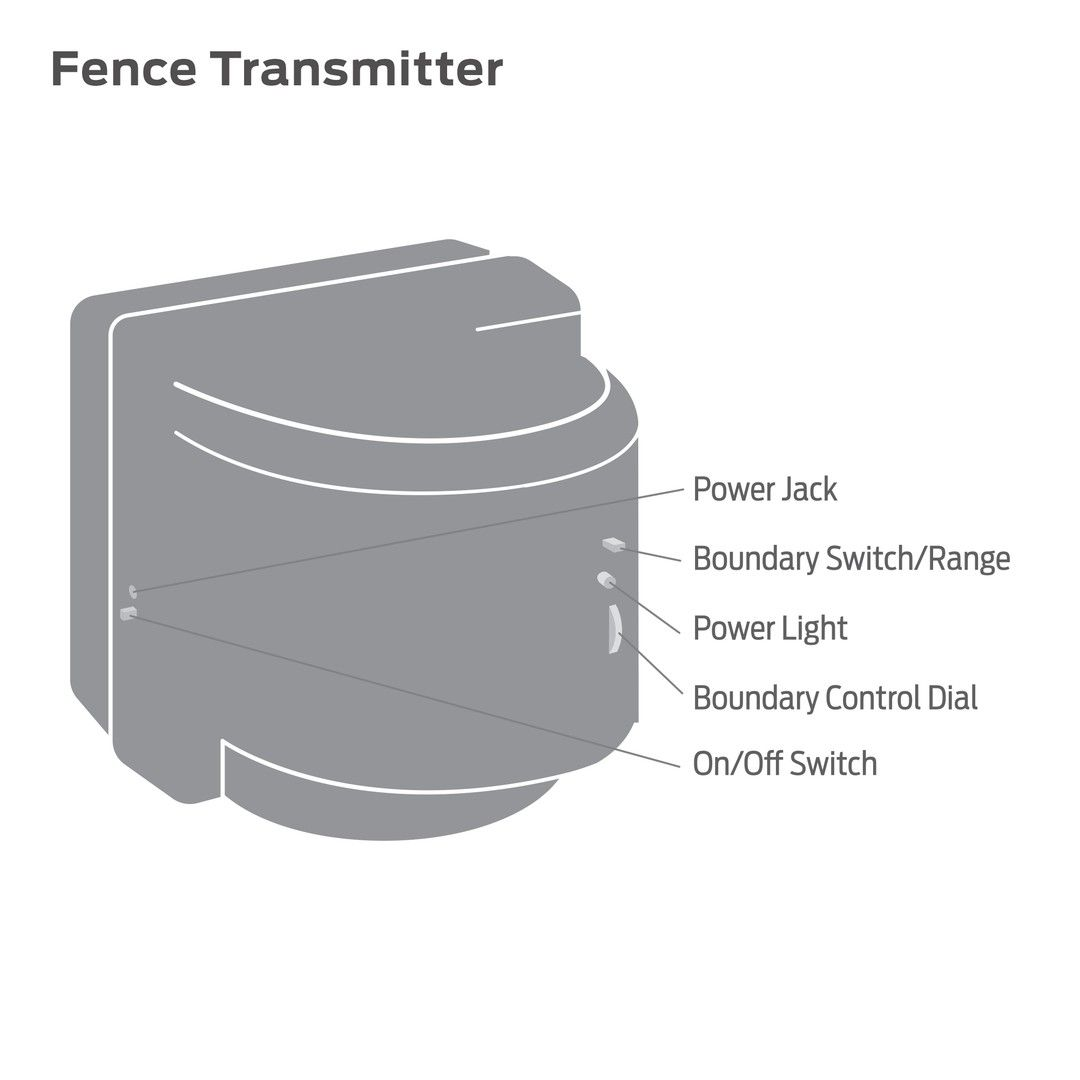 Wireless Fence Premier Pet A Diagram To Wire Electric Dog For